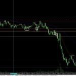 2021年10月2日 ユーロ円の15分足拡大チャート