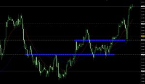 2021年10月9日 ドル円 支持線固めチャート