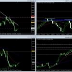 2021年10月23日 ユーロ円の日足逆張り押し調整チャート